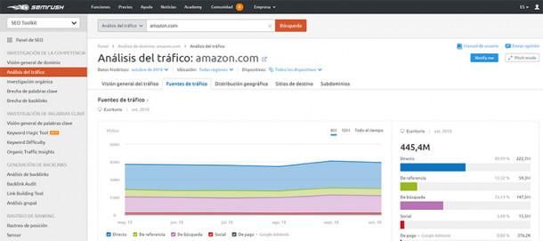 analisis-del-trafico-amazon