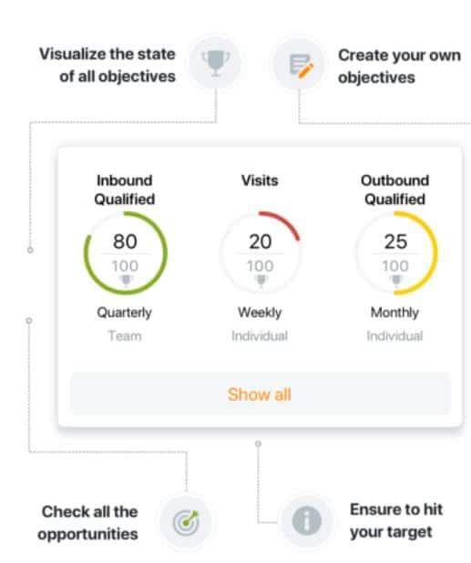 objetivos de ventas Qualified