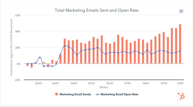 campanhas de marketing por e-mail hubspot